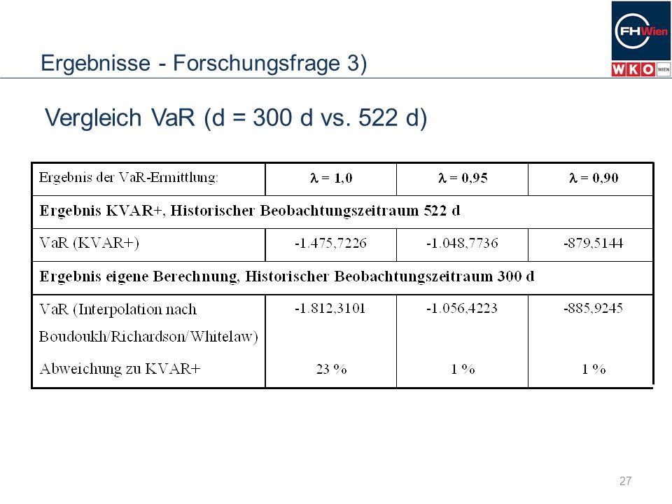 Ergebnisse - Forschungsfrage 3) 27 Vergleich VaR (d = 300 d vs. 522 d)