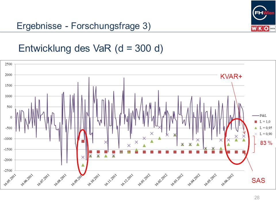 Ergebnisse - Forschungsfrage 3) 28 Entwicklung des VaR (d = 300 d) SAS KVAR+ 83 %
