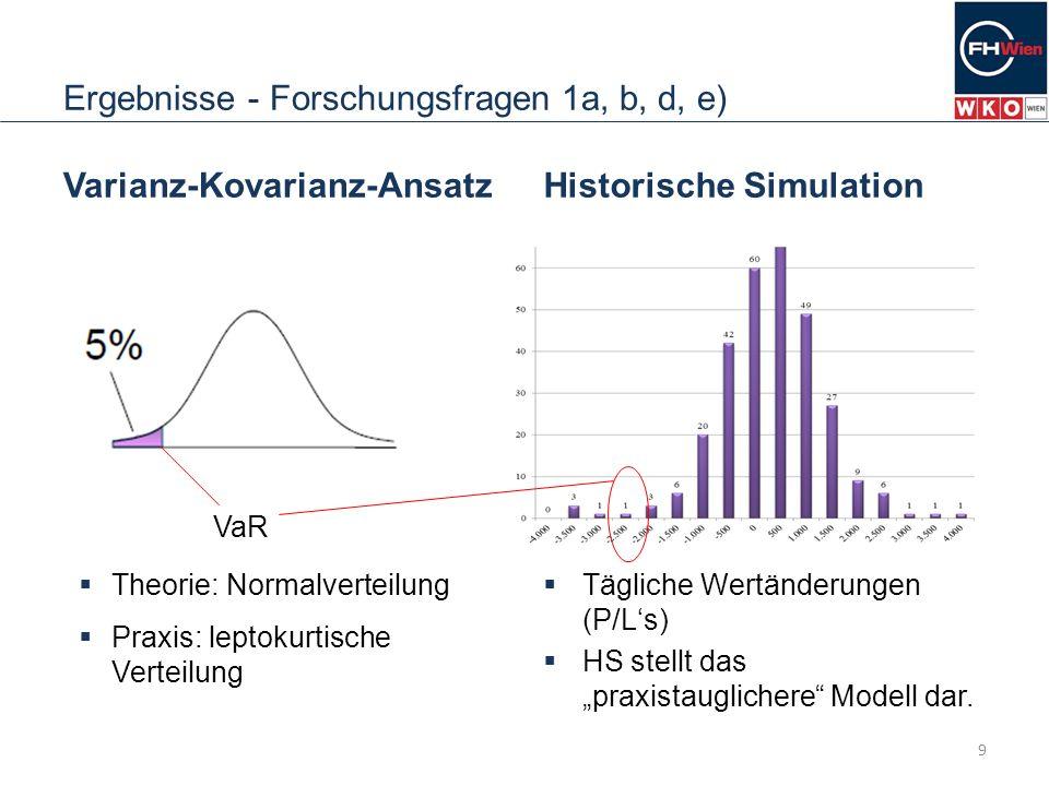 Ergebnisse - Forschungsfragen 1a, b, d, e) Varianz-Kovarianz-Ansatz Normalverteilung der Risikofaktoren wird unterstellt Ab zwei Risikofaktoren muss die Korrelation zwischen den Risikofaktoren berücksichtigt werden.