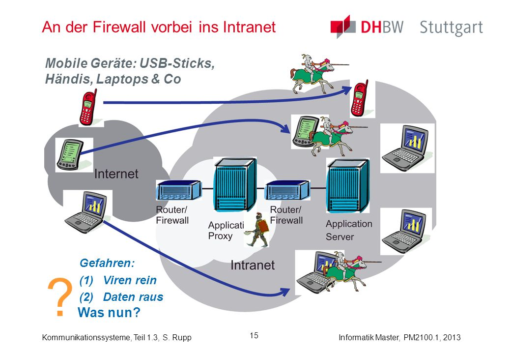 Kommunikationssysteme, Teil 1.3, S. RuppInformatik Master, PM2100.1, 2013 15 An der Firewall vorbei ins Intranet ? Was nun? Mobile Geräte: USB-Sticks,