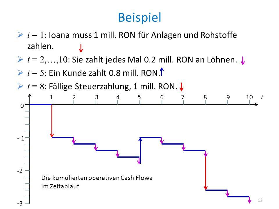 Beispiel t = 1 : Ioana muss 1 mill. RON für Anlagen und Rohstoffe zahlen. t = 2,…,10 : Sie zahlt jedes Mal 0.2 mill. RON an Löhnen. t = 5 : Ein Kunde