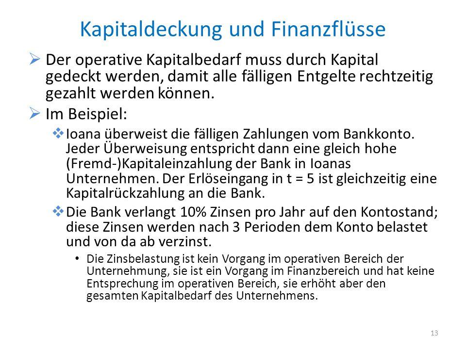 Kapitaldeckung und Finanzflüsse Der operative Kapitalbedarf muss durch Kapital gedeckt werden, damit alle fälligen Entgelte rechtzeitig gezahlt werden können.
