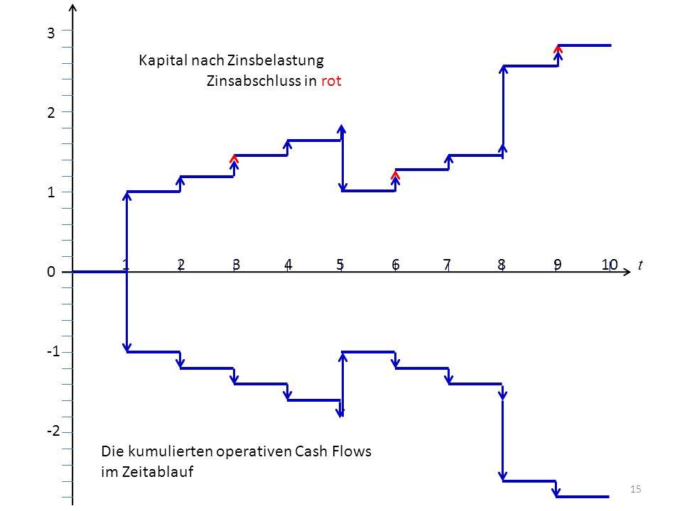 15 1 2 3 4 5 6 7 8 9 10 t Die kumulierten operativen Cash Flows im Zeitablauf 3 2 1 0 -2 Kapital nach Zinsbelastung Zinsabschluss in rot