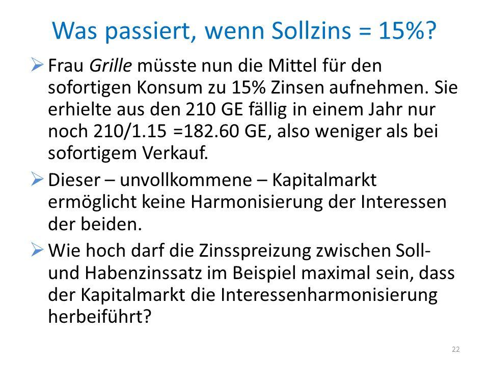 Was passiert, wenn Sollzins = 15%? Frau Grille müsste nun die Mittel für den sofortigen Konsum zu 15% Zinsen aufnehmen. Sie erhielte aus den 210 GE fä