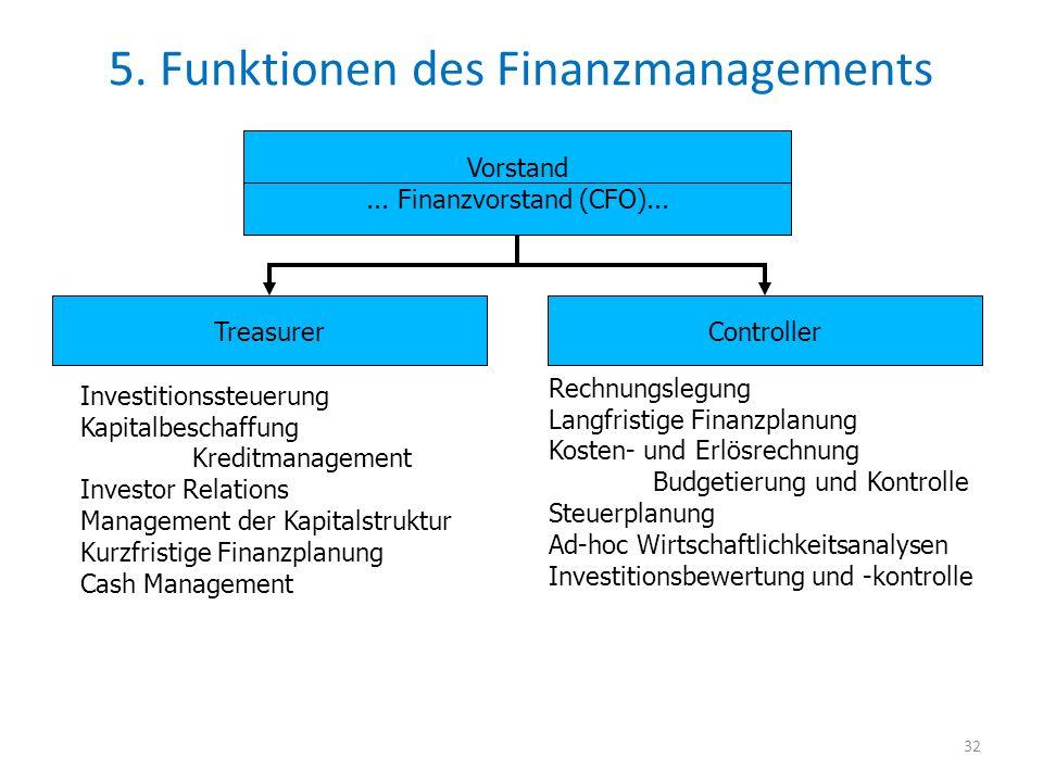 5. Funktionen des Finanzmanagements 32 Vorstand... Finanzvorstand (CFO)... TreasurerController Investitionssteuerung Kapitalbeschaffung Kreditmanageme
