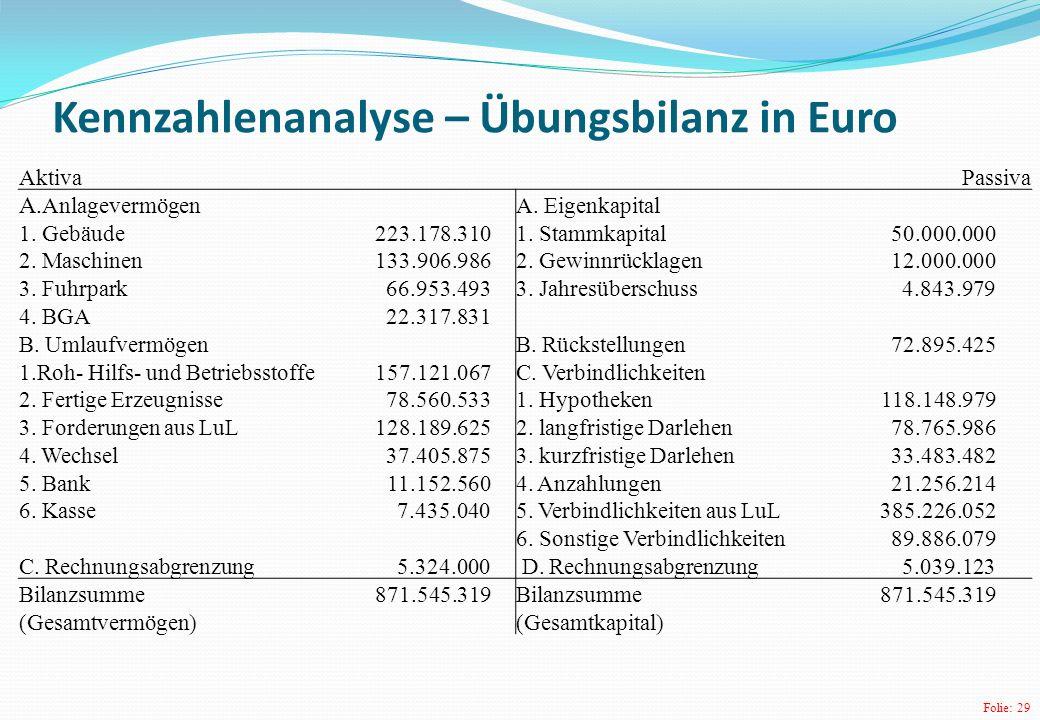 Folie: 29 Kennzahlenanalyse – Übungsbilanz in Euro Aktiva Passiva A.Anlagevermögen A.
