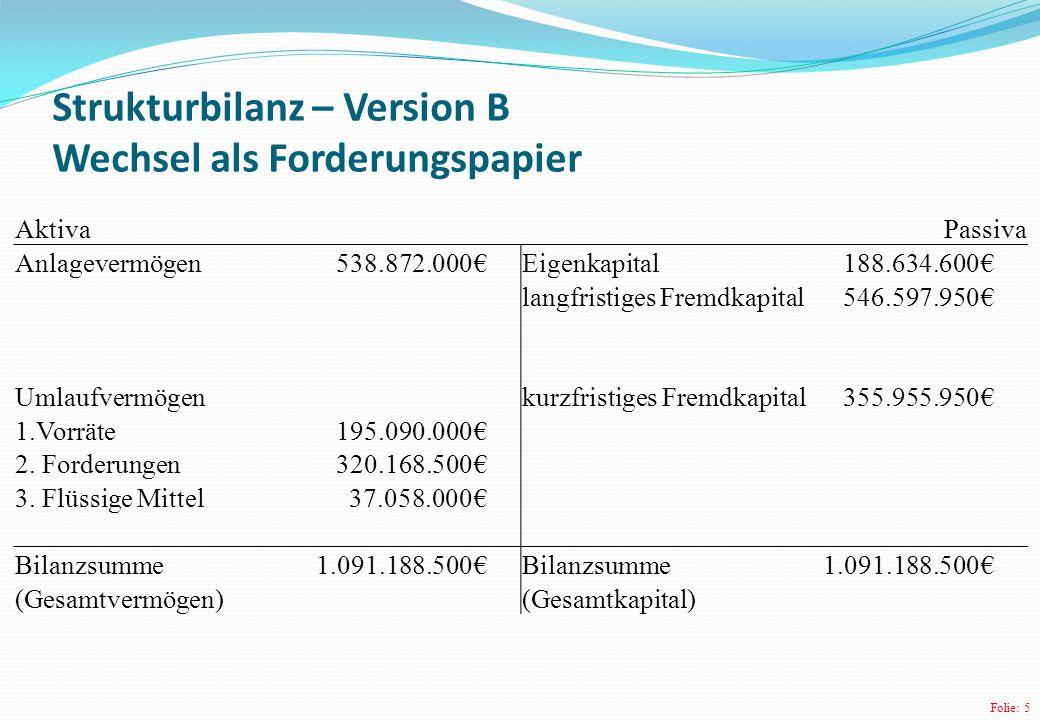 Folie: 16 Finanzierung / Kapitalaufbau Eigenkapital * 100 Fremdkapital 188634600* 100 =20,90 902553900 Eine Finanzierung von 20,9 % sagt aus, dass auf einen Euro Fremdkapital etwa 21 Cent Eigenkapital entfallen.
