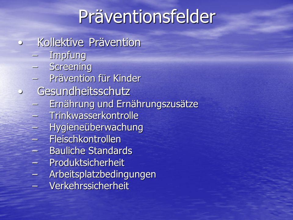 Kollektive PräventionKollektive Prävention –Impfung –Screening –Prävention für Kinder GesundheitsschutzGesundheitsschutz –Ernährung und Ernährungszusä