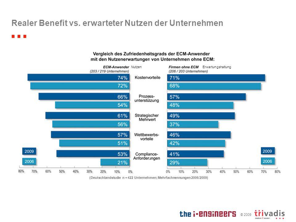 © 2009 Realer Benefit vs. erwarteter Nutzen der Unternehmen (Deutschlandstudie n = 422 Unternehmen; Mehrfachnennungen 2006/2009) NutzenErwartungshaltu