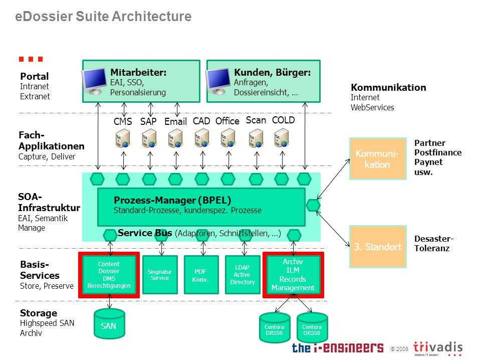 © 2009 eDossier Suite Architecture CMS Content Dossier DMS Berechtigungen SAN Archiv ILM Records Management Centera DR550 Centera DR550 Basis- Service