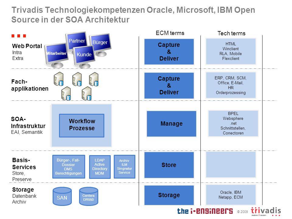 © 2009 Trivadis Technologiekompetenzen Oracle, Microsoft, IBM Open Source in der SOA Architektur Bürger-, Fall- Dossier DMS Berechtigungen SAN Centera