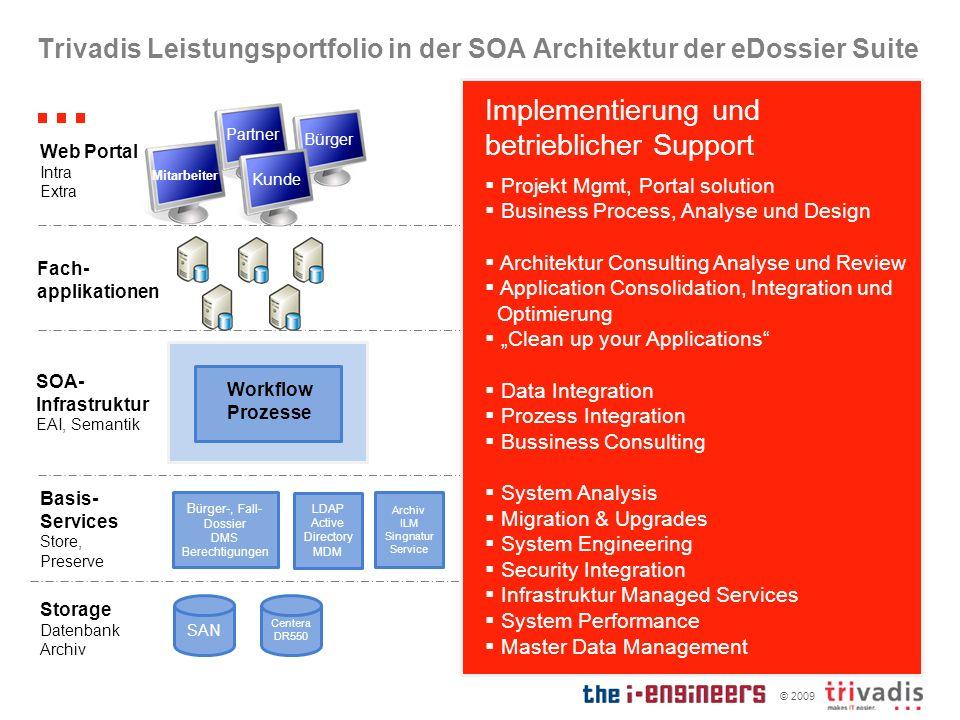 © 2009 Trivadis Leistungsportfolio in der SOA Architektur der eDossier Suite Bürger-, Fall- Dossier DMS Berechtigungen SAN Centera DR550 Basis- Servic