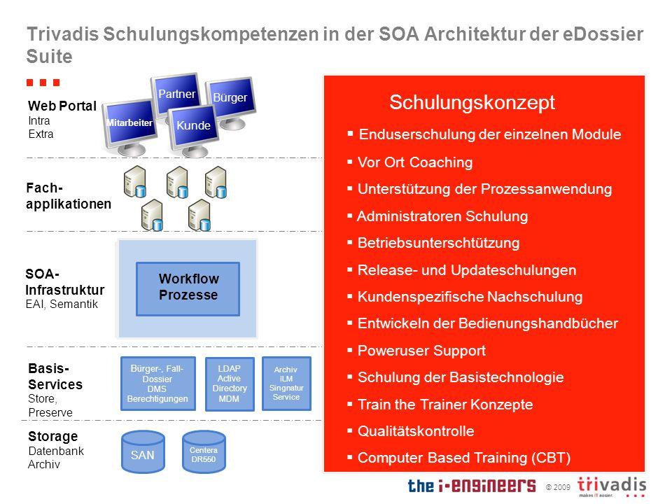 © 2009 Trivadis Schulungskompetenzen in der SOA Architektur der eDossier Suite Bürger-, Fall- Dossier DMS Berechtigungen SAN Centera DR550 Basis- Serv