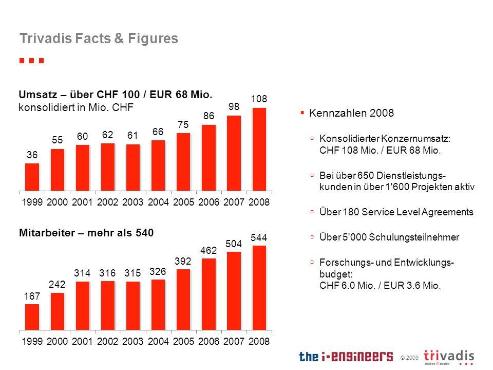 © 2009 Trivadis Facts & Figures Kennzahlen 2008 Konsolidierter Konzernumsatz: CHF 108 Mio. / EUR 68 Mio. Bei über 650 Dienstleistungs- kunden in über