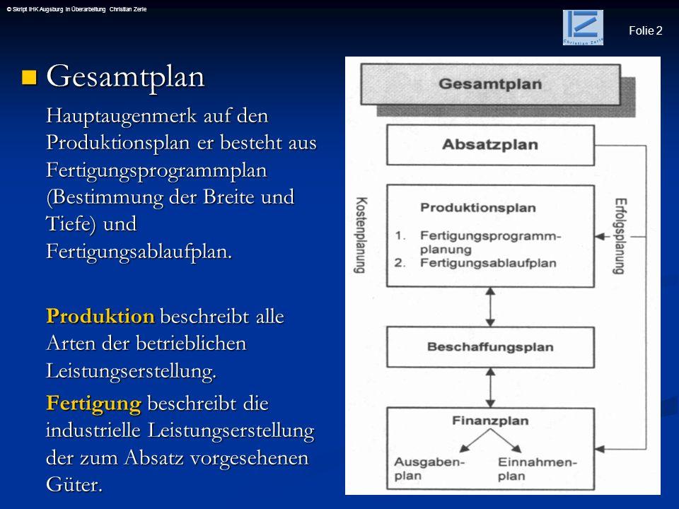 Folie 3 © Skript IHK Augsburg in Überarbeitung Christian Zerle Festlegung derFertigungsprogrammplanung Festlegung derFertigungsprogrammplanung Langfristige Fertigungsprogrammplanung Langfristige Fertigungsprogrammplanung (strategische Planung) Mittelfristige Fertigungsprogrammplanung Mittelfristige Fertigungsprogrammplanung (taktische Planung) Kurzfristige Fertigungsprogrammplanung Kurzfristige Fertigungsprogrammplanung (operative Planung) Siehe Abb 45.