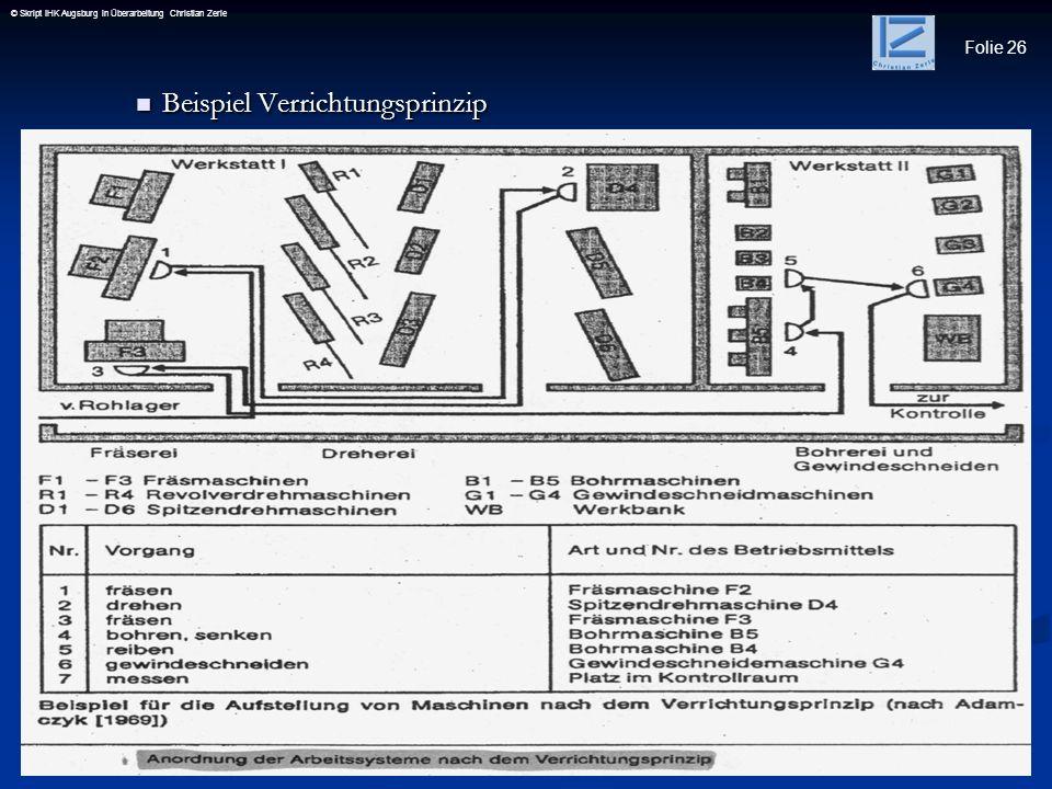 Folie 26 © Skript IHK Augsburg in Überarbeitung Christian Zerle Beispiel Verrichtungsprinzip Beispiel Verrichtungsprinzip