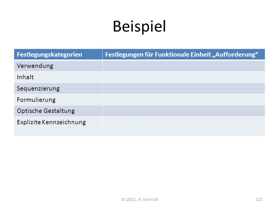 Beispiel SS 2011, R. Schmidt121 FestlegungskategorienFestlegungen für Funktionale Einheit Aufforderung Verwendung Inhalt Sequenzierung Formulierung Op
