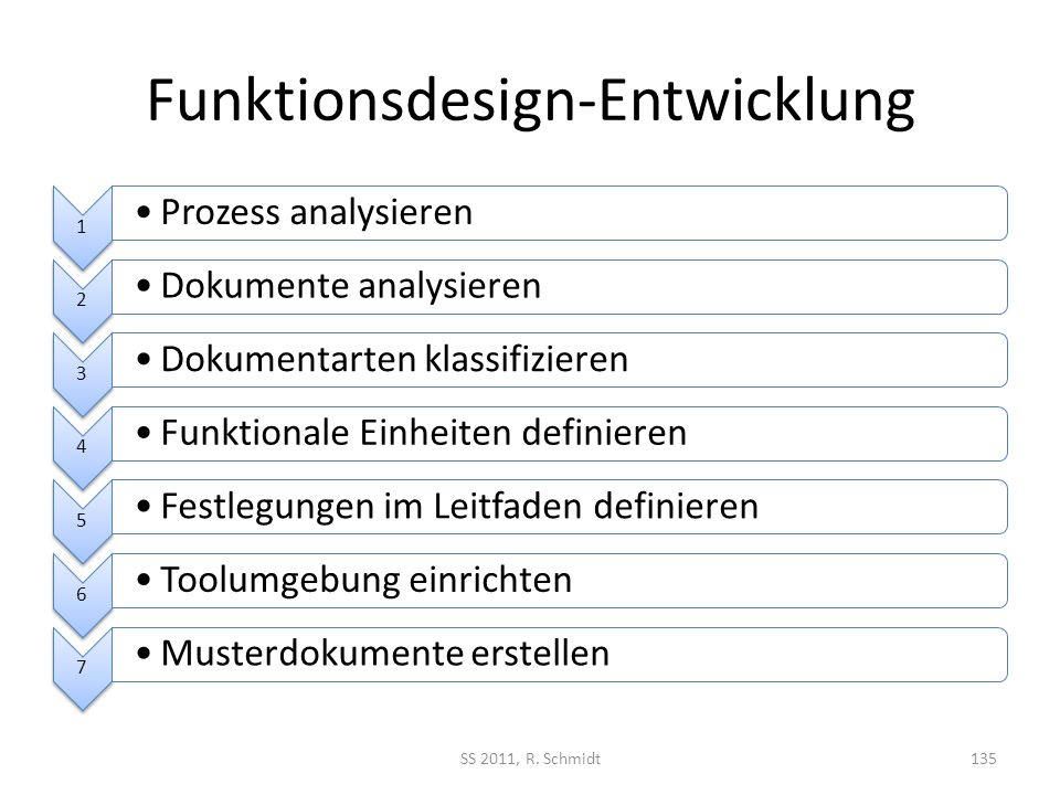 Funktionsdesign-Entwicklung 1 Prozess analysieren 2 Dokumente analysieren 3 Dokumentarten klassifizieren 4 Funktionale Einheiten definieren 5 Festlegu