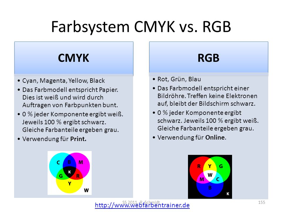 Farbsystem CMYK vs. RGB CMYK Cyan, Magenta, Yellow, Black Das Farbmodell entspricht Papier. Dies ist weiß und wird durch Auftragen von Farbpunkten bun