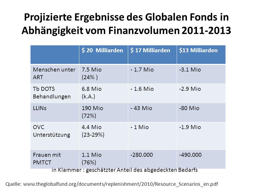 Projizierte Ergebnisse des Globalen Fonds in Abhängigkeit vom Finanzvolumen 2011-2013 $ 20 Milliarden$ 17 Milliarden$13 Milliarden Menschen unter ART