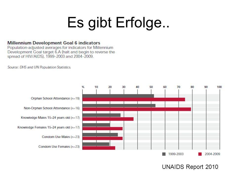 Es gibt Erfolge.. UNAIDS Report 2010