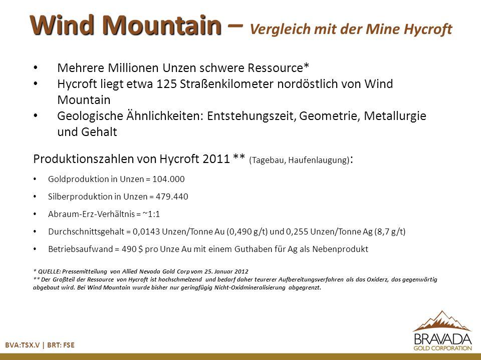 BVA:TSX.V | BRT: FSE Wind Mountain – Vergleich mit der Mine Hycroft Mehrere Millionen Unzen schwere Ressource* Hycroft liegt etwa 125 Straßenkilometer nordöstlich von Wind Mountain Geologische Ähnlichkeiten: Entstehungszeit, Geometrie, Metallurgie und Gehalt Produktionszahlen von Hycroft 2011 ** (Tagebau, Haufenlaugung) : Goldproduktion in Unzen = 104.000 Silberproduktion in Unzen = 479.440 Abraum-Erz-Verhältnis = ~1:1 Durchschnittsgehalt = 0,0143 Unzen/Tonne Au (0,490 g/t) und 0,255 Unzen/Tonne Ag (8,7 g/t) Betriebsaufwand = 490 $ pro Unze Au mit einem Guthaben für Ag als Nebenprodukt * QUELLE: Pressemitteilung von Allied Nevada Gold Corp vom 25.
