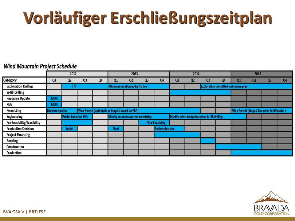 Vorläufiger Erschließungszeitplan BVA:TSX.V | BRT: FSE