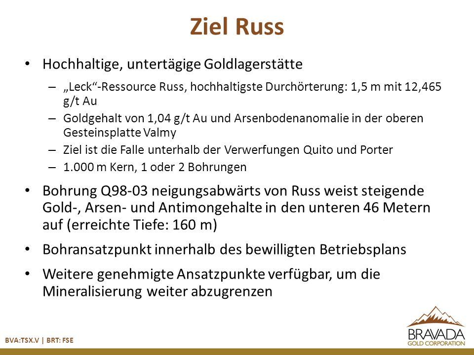 Ziel Russ Hochhaltige, untertägige Goldlagerstätte – Leck-Ressource Russ, hochhaltigste Durchörterung: 1,5 m mit 12,465 g/t Au – Goldgehalt von 1,04 g/t Au und Arsenbodenanomalie in der oberen Gesteinsplatte Valmy – Ziel ist die Falle unterhalb der Verwerfungen Quito und Porter – 1.000 m Kern, 1 oder 2 Bohrungen Bohrung Q98-03 neigungsabwärts von Russ weist steigende Gold-, Arsen- und Antimongehalte in den unteren 46 Metern auf (erreichte Tiefe: 160 m) Bohransatzpunkt innerhalb des bewilligten Betriebsplans Weitere genehmigte Ansatzpunkte verfügbar, um die Mineralisierung weiter abzugrenzen BVA:TSX.V | BRT: FSE