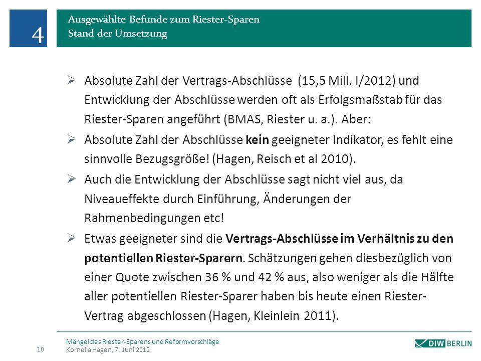 Ausgewählte Befunde zum Riester-Sparen Stand der Umsetzung Absolute Zahl der Vertrags-Abschlüsse (15,5 Mill.