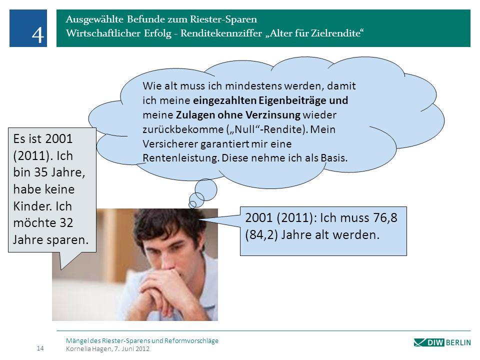 Ausgewählte Befunde zum Riester-Sparen Wirtschaftlicher Erfolg - Renditekennziffer Alter für Zielrendite 4 Kornelia Hagen, 7.