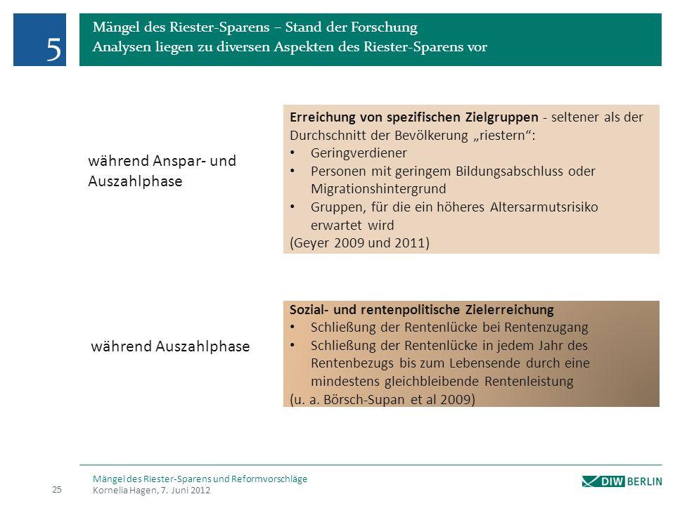Mängel des Riester-Sparens – Stand der Forschung Analysen liegen zu diversen Aspekten des Riester-Sparens vor 5 Kornelia Hagen, 7.