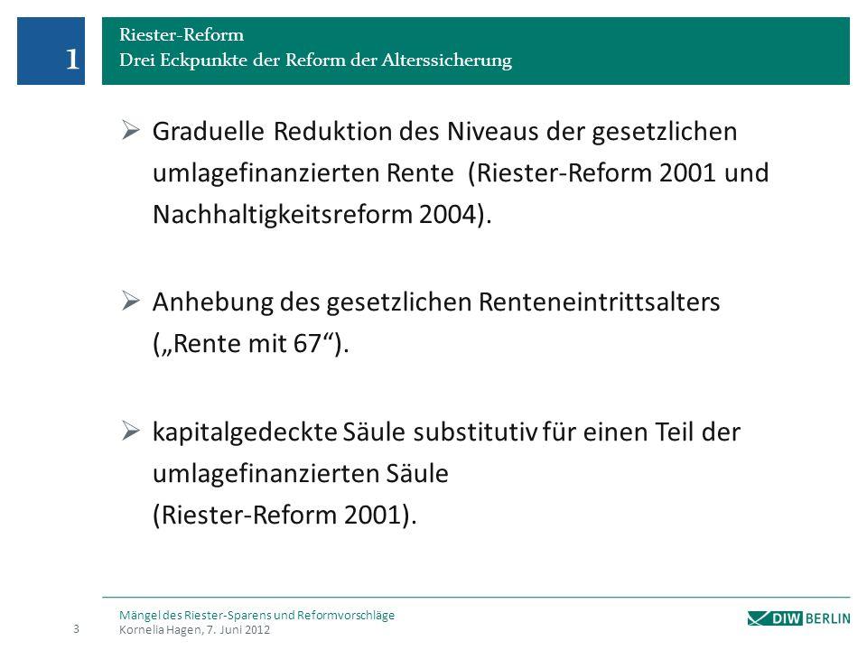 Riester-Reform Drei Eckpunkte der Reform der Alterssicherung Graduelle Reduktion des Niveaus der gesetzlichen umlagefinanzierten Rente (Riester-Reform 2001 und Nachhaltigkeitsreform 2004).