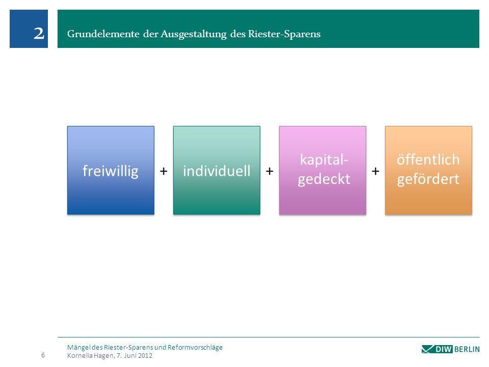 Grundelemente der Ausgestaltung des Riester-Sparens Kornelia Hagen, 7.