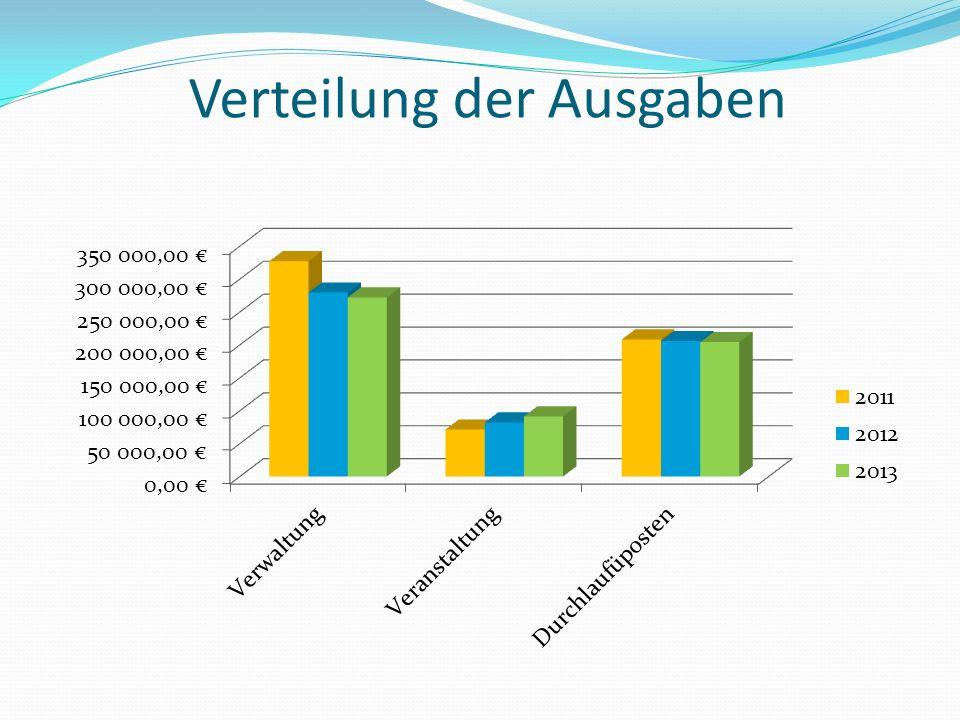 Verteilung der Ausgaben