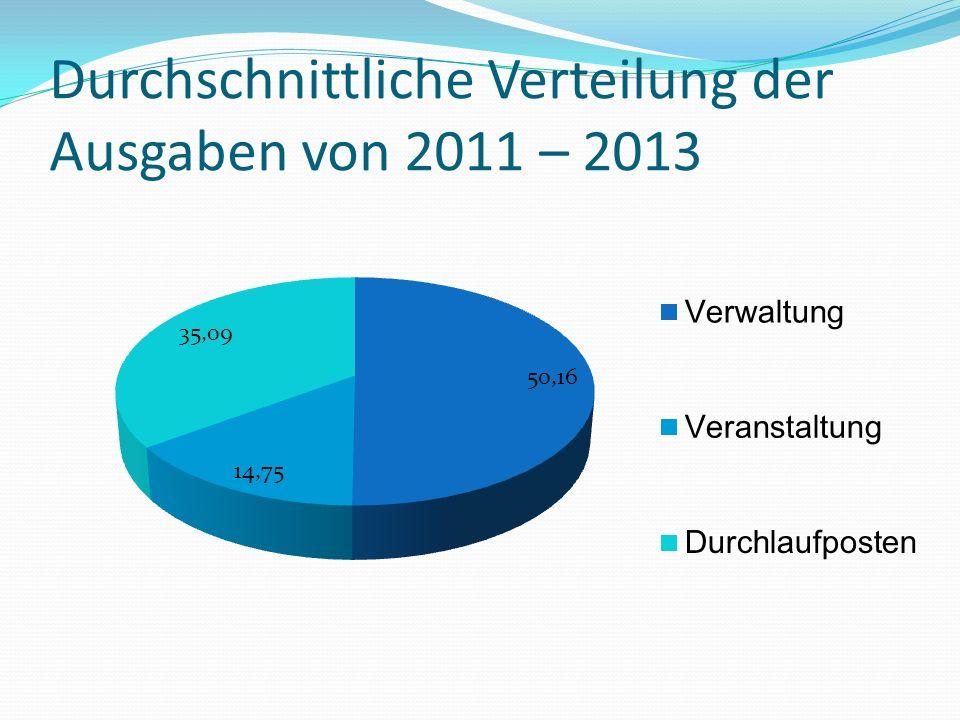 Durchschnittliche Verteilung der Ausgaben von 2011 – 2013