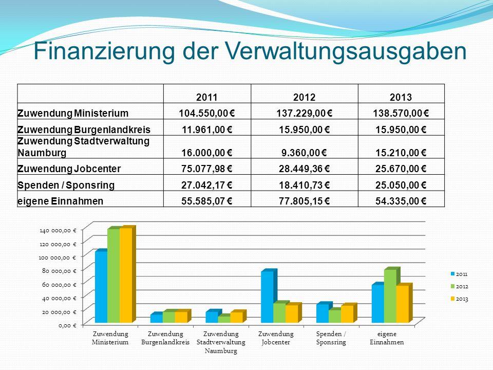 Finanzierung der Verwaltungsausgaben 201120122013 Zuwendung Ministerium104.550,00 137.229,00 138.570,00 Zuwendung Burgenlandkreis11.961,00 15.950,00 Zuwendung Stadtverwaltung Naumburg 16.000,00 9.360,00 15.210,00 Zuwendung Jobcenter75.077,98 28.449,36 25.670,00 Spenden / Sponsring27.042,17 18.410,73 25.050,00 eigene Einnahmen55.585,07 77.805,15 54.335,00