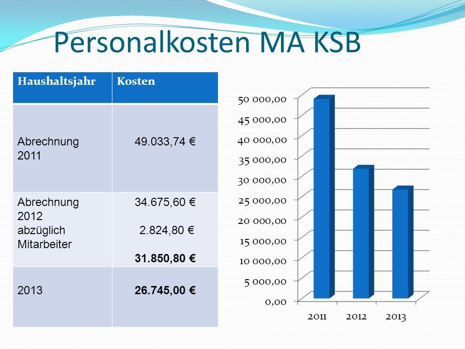 Personalkosten MA KSB HaushaltsjahrKosten Abrechnung 2011 49.033,74 Abrechnung 2012 abzüglich Mitarbeiter 34.675,60 2.824,80 31.850,80 201326.745,00