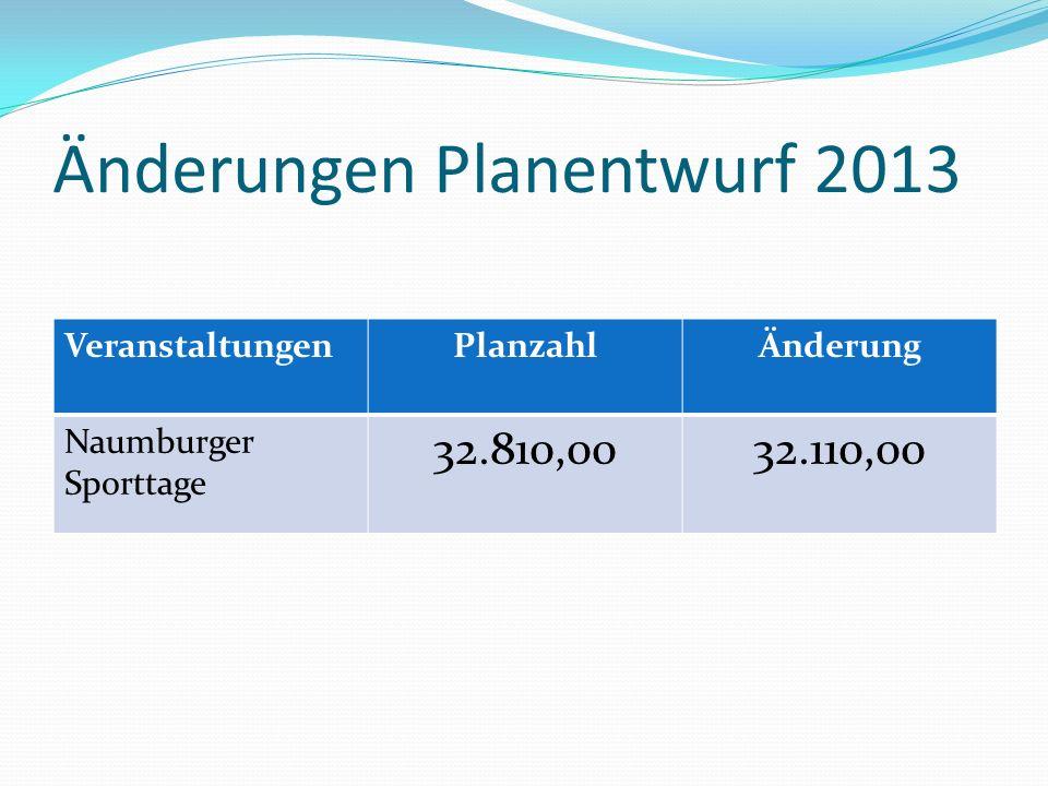 Änderungen Planentwurf 2013 VeranstaltungenPlanzahlÄnderung Naumburger Sporttage 32.810,0032.110,00