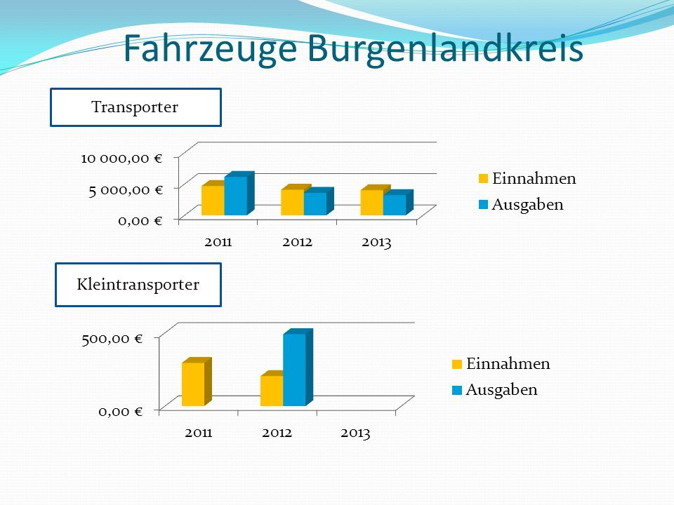 Fahrzeuge Burgenlandkreis Transporter Kleintransporter