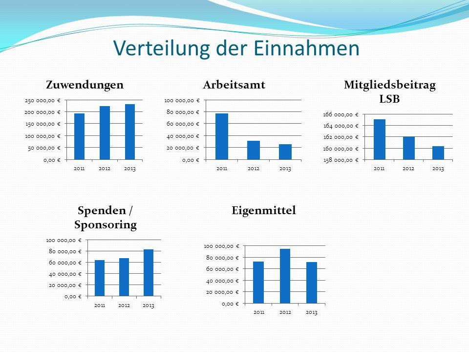 Verteilung der Einnahmen