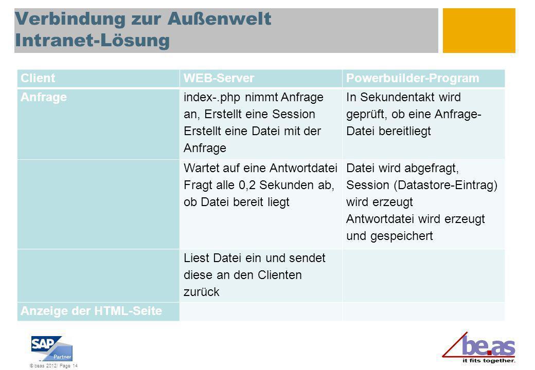 © beas 2012/ Page 14 Verbindung zur Außenwelt Intranet-Lösung ClientWEB-ServerPowerbuilder-Program Anfrage index-.php nimmt Anfrage an, Erstellt eine