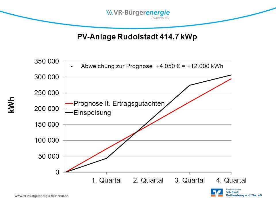 www.vr-buergerenergie-taubertal.de PV-Anlage Rudolstadt 414,7 kWp kWh