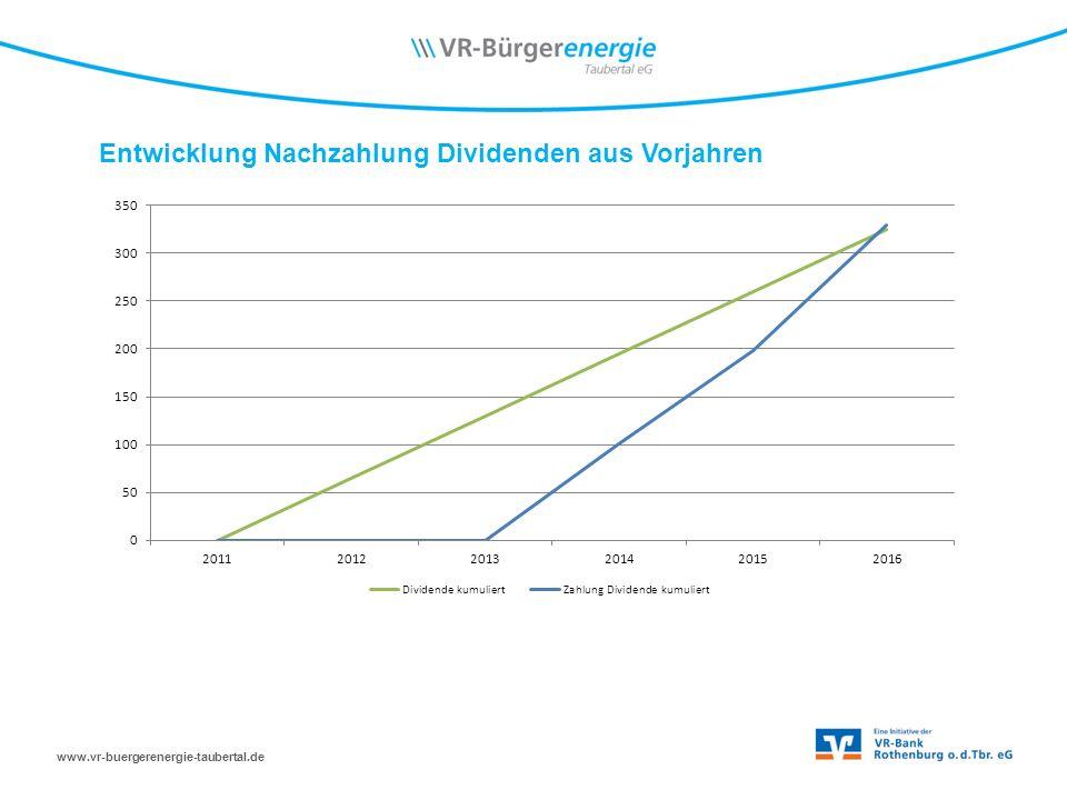 www.vr-buergerenergie-taubertal.de Entwicklung Nachzahlung Dividenden aus Vorjahren