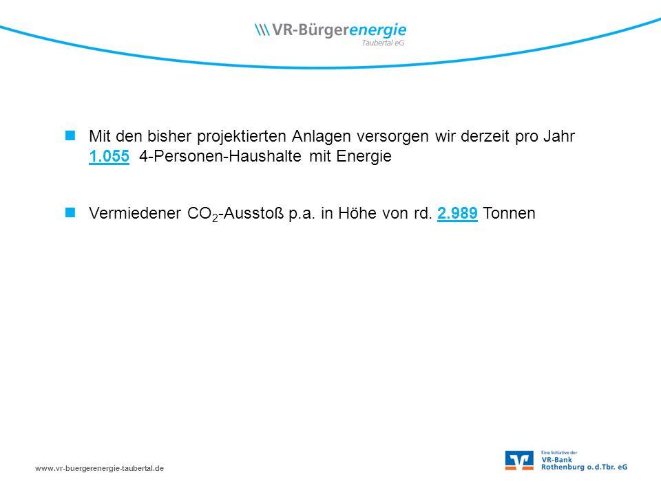 www.vr-buergerenergie-taubertal.de Mit den bisher projektierten Anlagen versorgen wir derzeit pro Jahr 1.055 4-Personen-Haushalte mit Energie Vermiedener CO 2 -Ausstoß p.a.