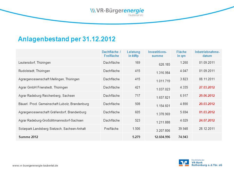Anlagenbestand per 31.12.2012 Dachfläche / Freifläche Leistung in kWp Investitions- summe Fläche in qm Inbetriebnahme- datum Leutersdorf, ThüringenDachfläche169 628.185 1.26001.09.2011 Rudolstadt, ThüringenDachfläche415 1.316.984 4.04701.09.2011 Agrargenossenschaft Mellingen, ThüringenDachfläche415 1.011.719 3.82308.11.2011 Agrar GmbH Frienstedt, ThüringenDachfläche421 1.037.023 4.33527.03.2012 Agrar Radeburg Reichenberg, SachsenDachfläche717 1.657.821 6.91729.06.2012 Bäuerl.