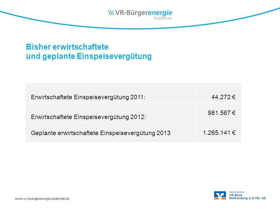 www.vr-buergerenergie-taubertal.de Bisher erwirtschaftete und geplante Einspeisevergütung Erwirtschaftete Einspeisevergütung 2011: 44.272 Erwirtschaftete Einspeisevergütung 2012: 981.567 Geplante erwirtschaftete Einspeisevergütung 2013 1.265.141