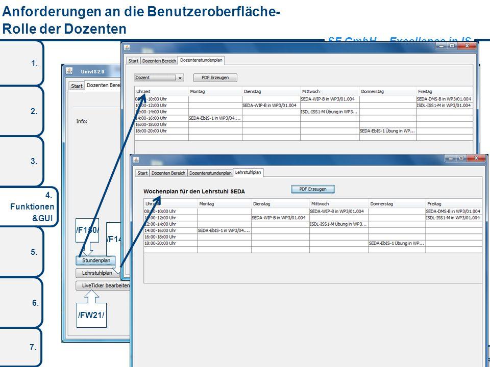 SF GmbH – Excellence in IS 1. 2. 3. 5. 4. Funktionen &GUI 6. 7. Anforderungen an die Benutzeroberfläche- Rolle der Dozenten # 12 UnivIS 2.0 /F70/ /F15