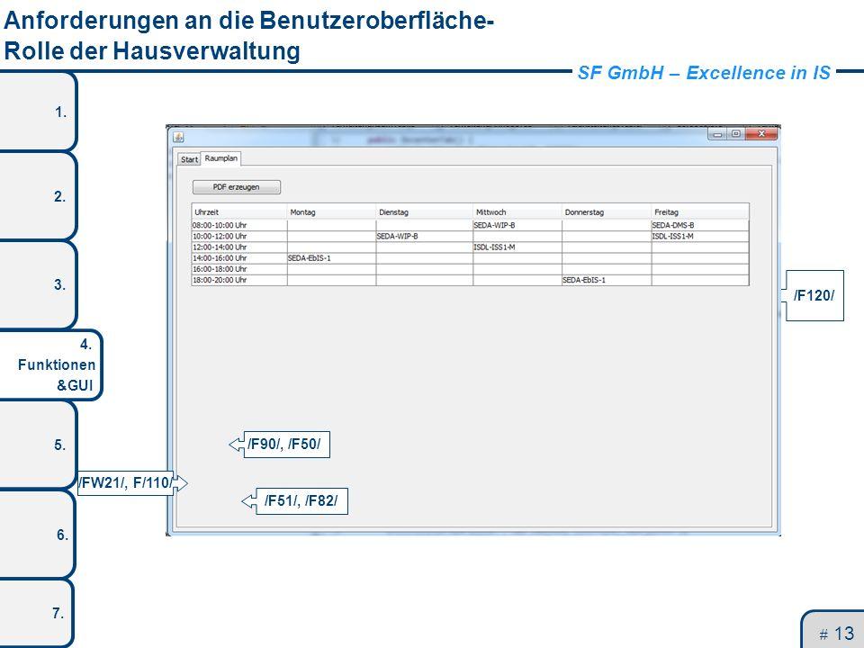 SF GmbH – Excellence in IS 1. 2. 3. 5. 4. Funktionen &GUI 6. 7. Anforderungen an die Benutzeroberfläche- Rolle der Hausverwaltung # 13 UnivIS 2.0 /F40