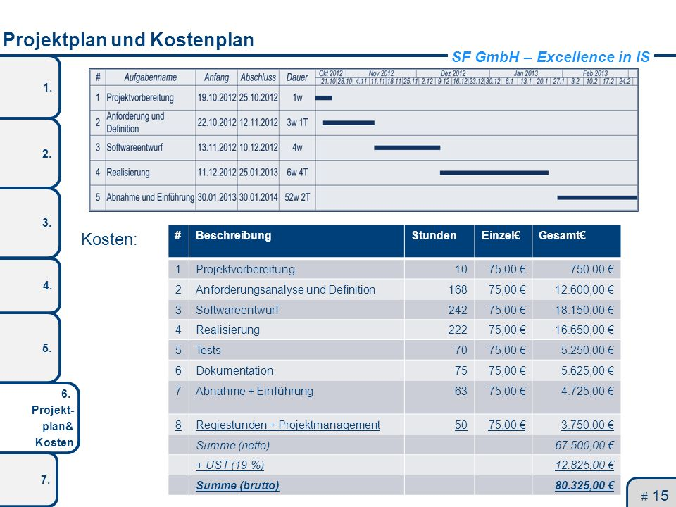 SF GmbH – Excellence in IS 1. 2. 3. 5. 4. 6. Projekt- plan& Kosten 7. Projektplan und Kostenplan Kosten: # 15 #BeschreibungStundenEinzelGesamt 1Projek