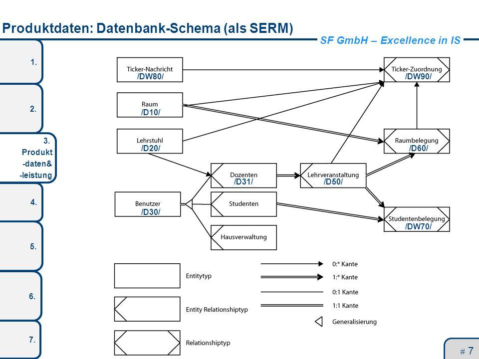 SF GmbH – Excellence in IS 1. 2. 3. Produkt -daten& -leistung 5. 4. 6. 7. Produktdaten: Datenbank-Schema (als SERM) # 7 /D10/ /DW80/ /D20/ /D30/ /D31/